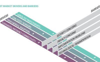 IoT: Top 3 Analog Companies Digitization Challenges