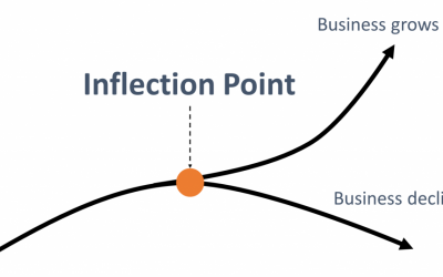 Why Internet of Things (IoT) is at its inflection point