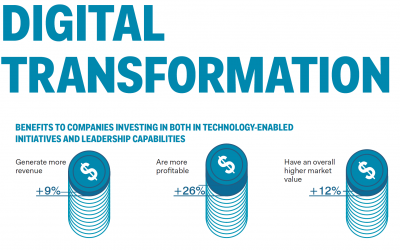 How to series (#1): Digital Transformation: IoT & Financial Performance