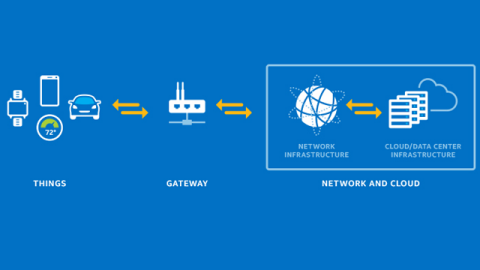 iot-gateway-iot-book-internet-of-things