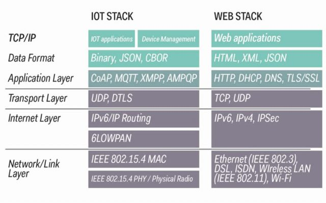 IoT stack and web stack in the TCP ip view