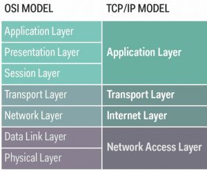 What is series (#1): what is the OSI reference model ?