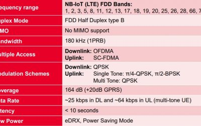 What is series (#7): what is NB-IoT (narrowband Internet of Things)?