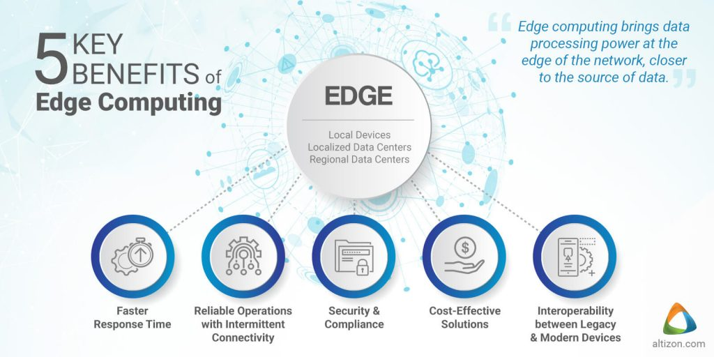What is series (#10): what is edge computing?