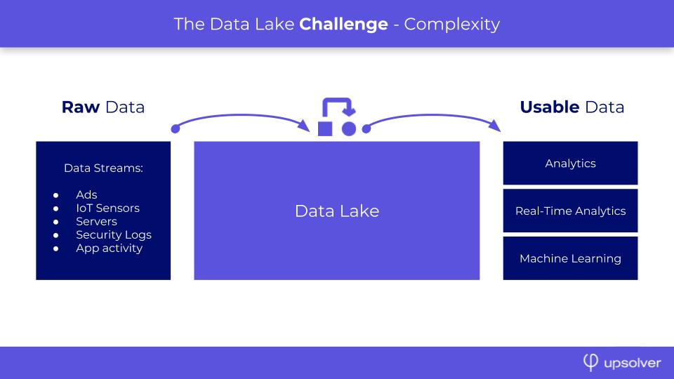 Raw data from among others IoT sensors can be added to data lakes to apply machine learning and real-time analytics - source and credit