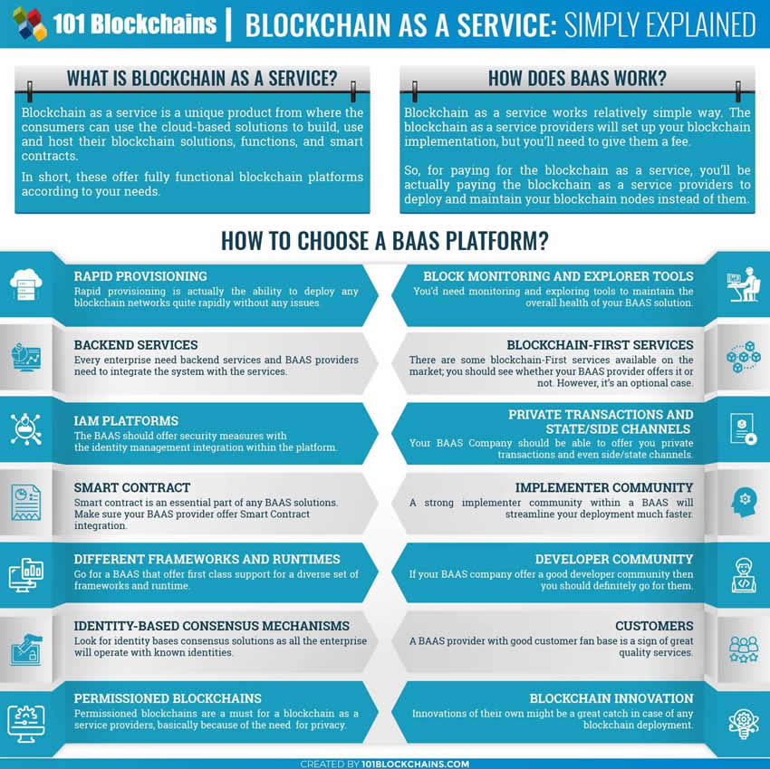 Blockchain as a Service - BaaS infographic - source